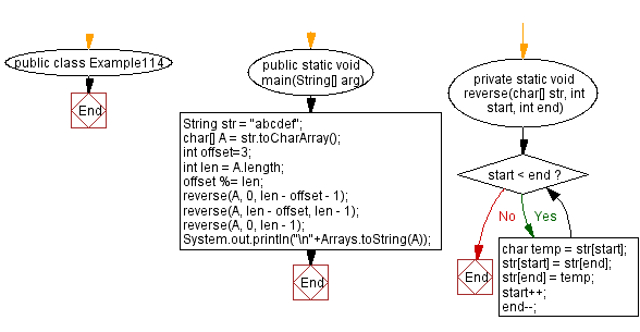 Flowchart: Java exercises: Given a string and an offset, rotate string by offset
