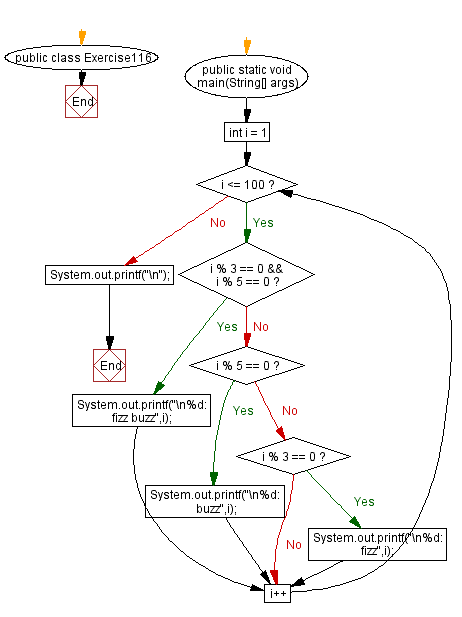 Flowchart: Java exercises: Iterating on two integers to get Fizz, Buzz and FizzBuzz