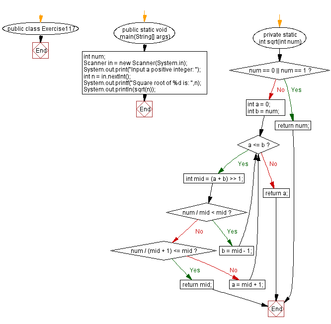 Flowchart: Java exercises: Compute the square root of an given integer