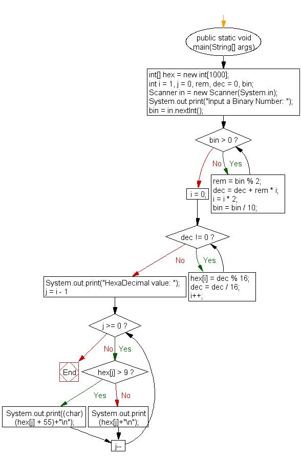 Flowchart: Java exercises: Convert a binary number to hexadecimal number