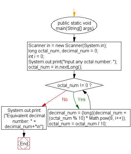 Flowchart: Java exercises: Convert a octal number to a decimal number