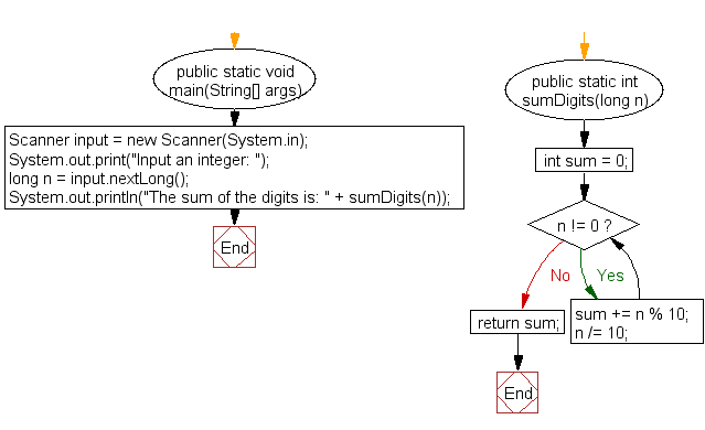 Flowchart: Java exercises: Compute the sum of the digits of an integer