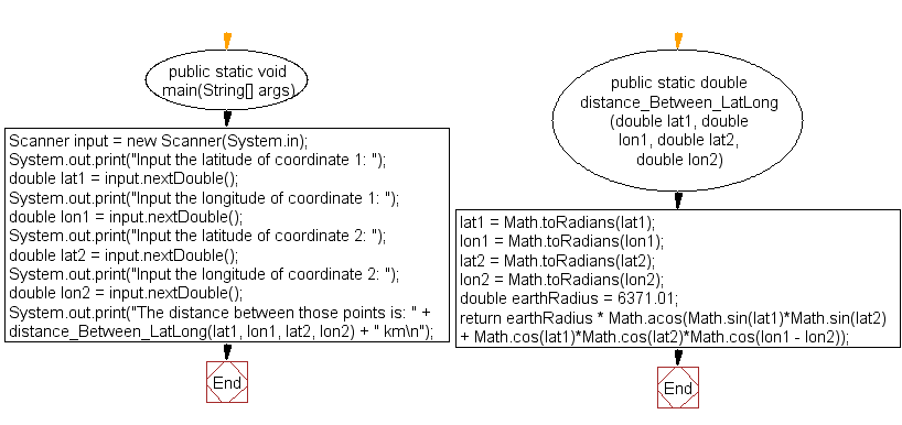 Java exercises: Compute the distance between two points on