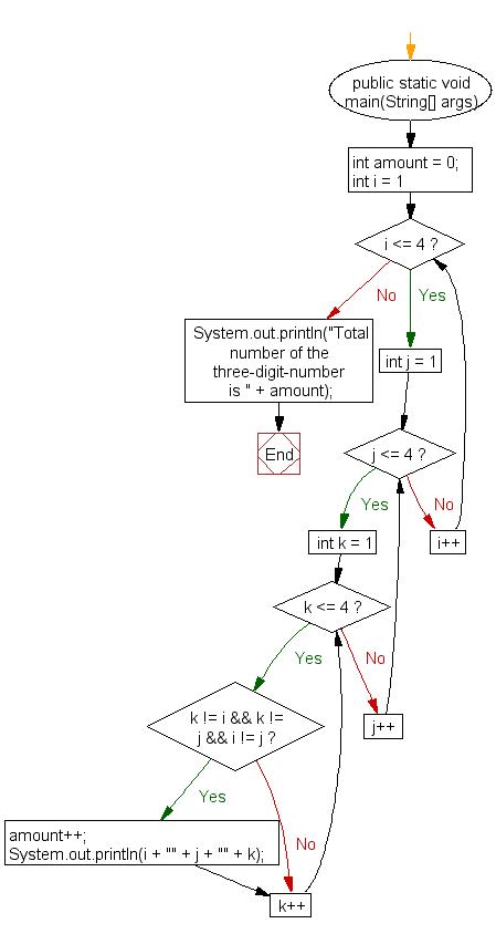 Flowchart: Java exercises: Create and display unique three-digit number