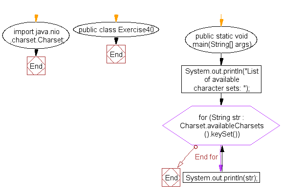 Flowchart: Java exercises: List the available character sets in charset objects