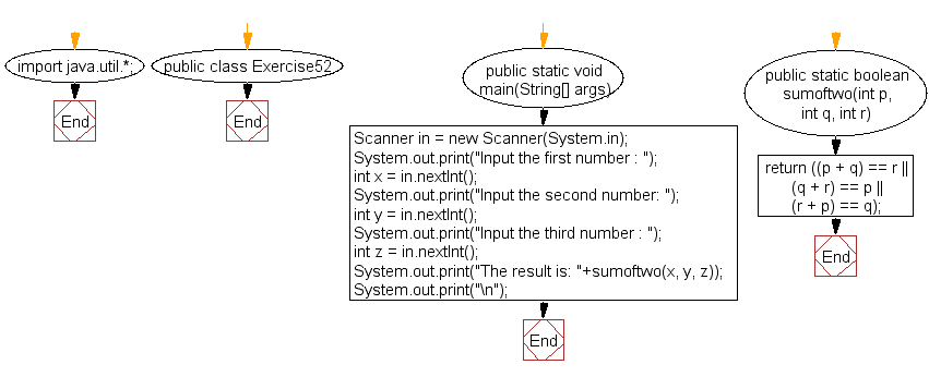 Flowchart: Java exercises: Calculate the sum of two integers and return true if the sum is equal to a third integer