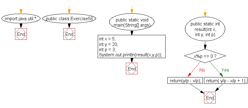Flowchart: Java exercises: Find the number of integers within the range of two specified numbers and that are divisible by another number