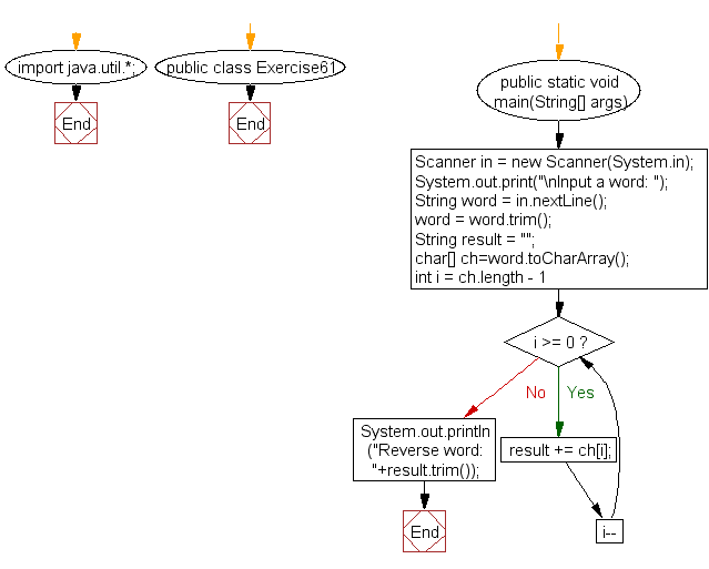 Flowchart: Java exercises: Reverse a word