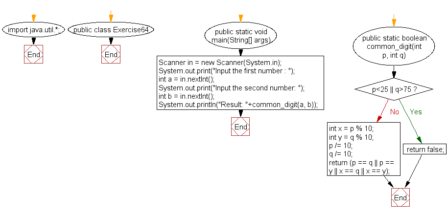 Flowchart: Java exercises: Accepts two integer values between 25 to 75 and return true if there is a common digit in both numbers