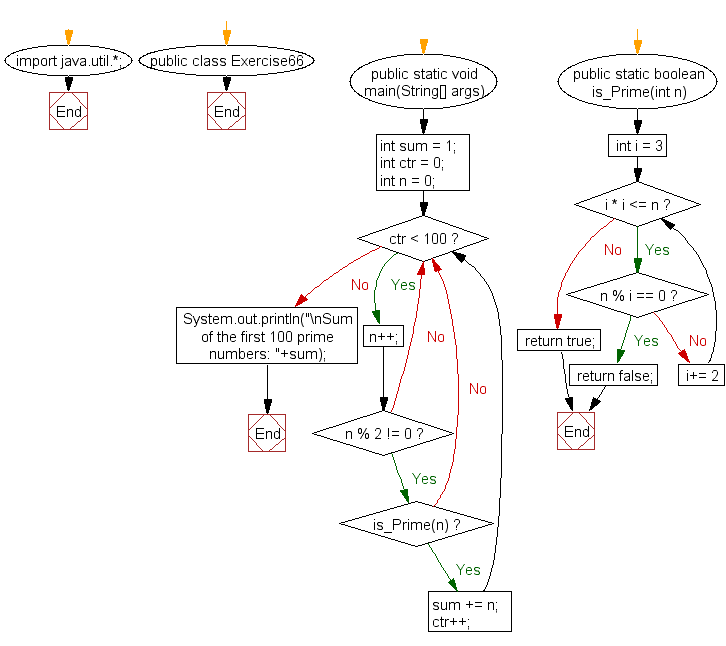 Flowchart: Java exercises: Compute the sum of the first 100 prime numbers
