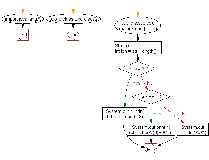 Flowchart: Java exercises: Create a new string taking first three characters from a given string