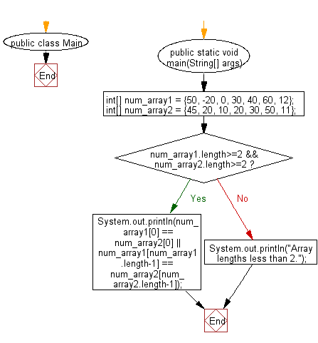 Flowchart: Java exercises: Test if the first or the last elements of two arrays of integers are same