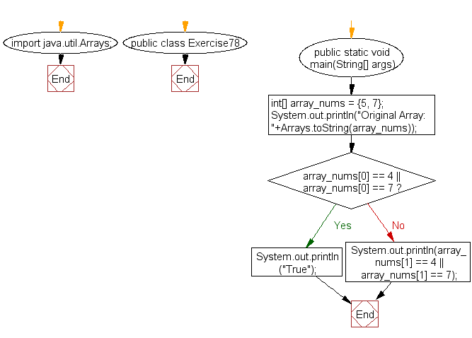 Flowchart: Java exercises: Test that a given array of integers of length 2 contains a 4 or a 7