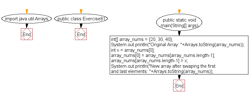Flowchart: Java exercises: Swap the first and last elements of an array and create a new array