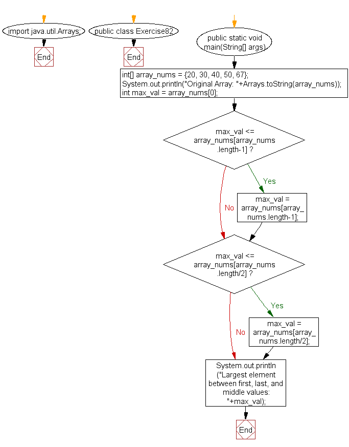 Flowchart: Java exercises: Find the largest element between first, last, and middle values from an array of integers