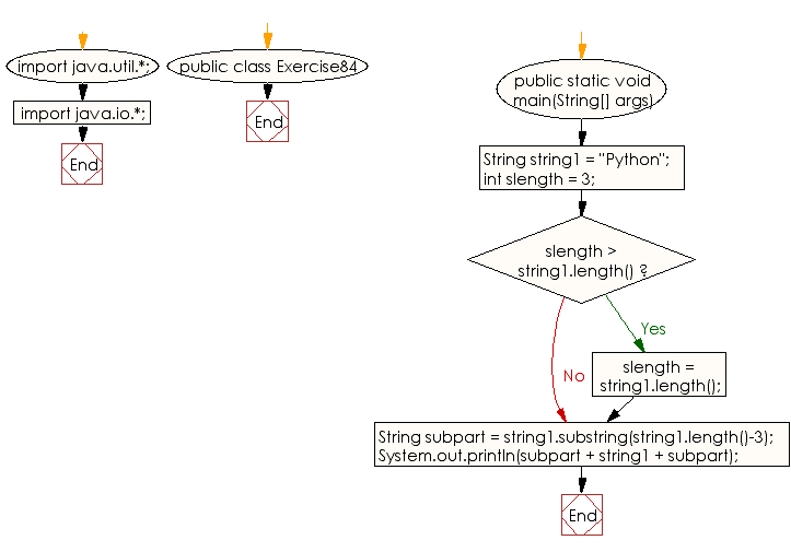 Flowchart: Java exercises: Take the last three characters from a given string and add the three characters at both the front and back of the string