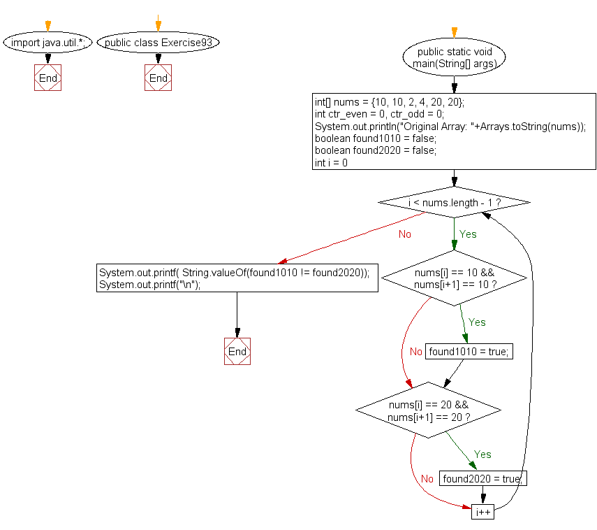Flowchart: Java exercises: Test if an array of integers contains an element 10 next to 10 or an element 20 next to 20, but not both