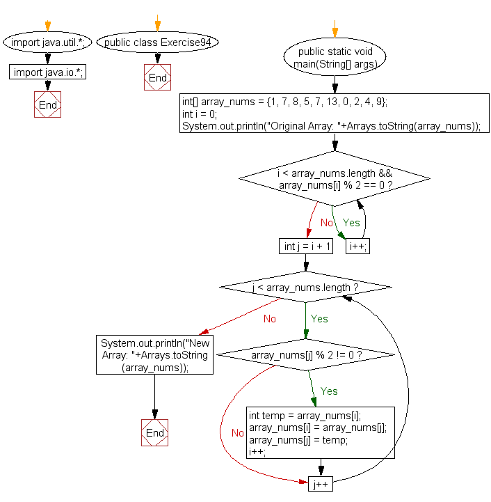 Flowchart: Java exercises: Rearrange all the elements of an given array of integers so that all the odd numbers come before all the even numbers