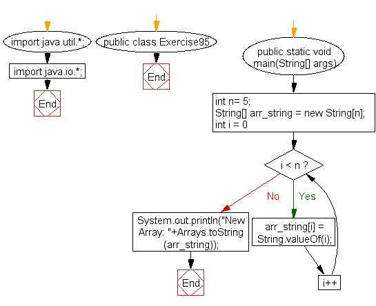 Flowchart: Java exercises: Create an array of string values