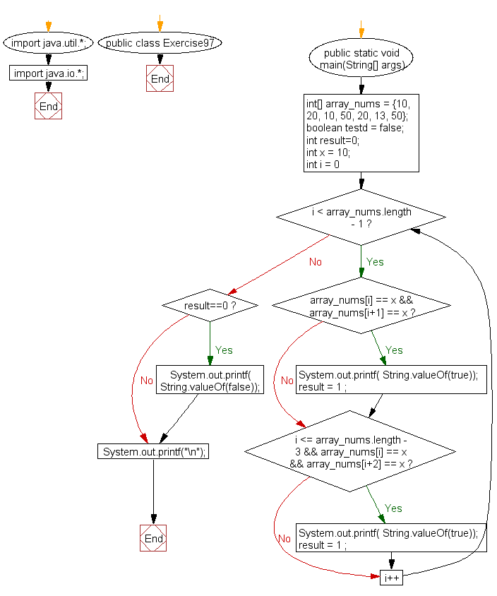 Flowchart: Java exercises: Check if an array of integers contains a specified number next to each other or there are two same specified numbers separated by one element