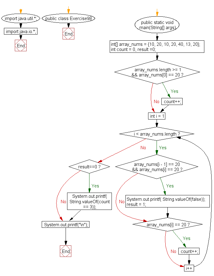 Flowchart: Java exercises: Check if the value 20 appears three times and no 20's are next to each other in an given array of integers