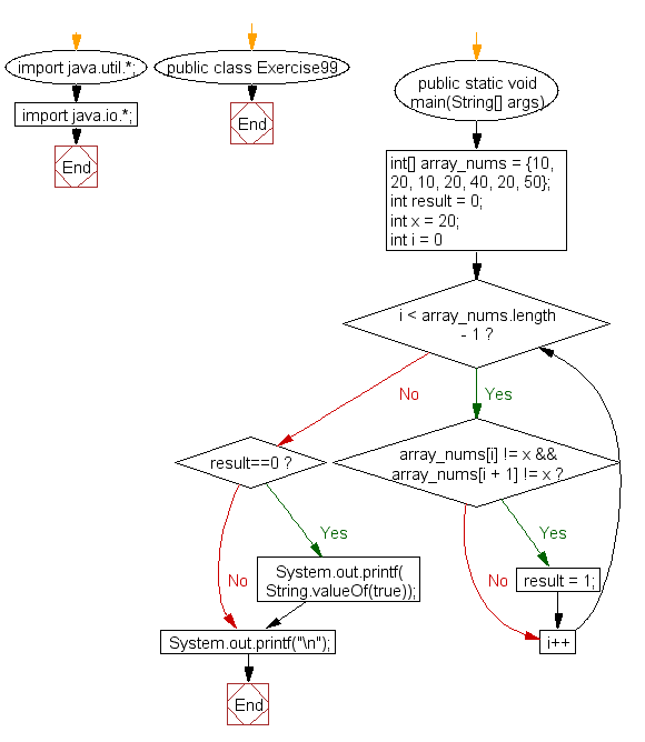 Flowchart: Java exercises: Check if a specified number appears in every pair of adjacent element of a given array of integers