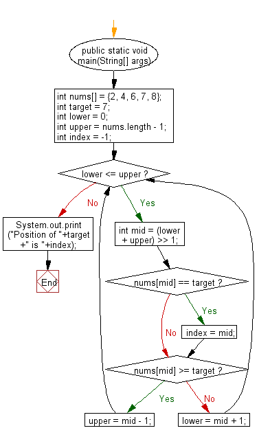 Flowchart: Java exercises: Get the first occurrence of an element of a given array