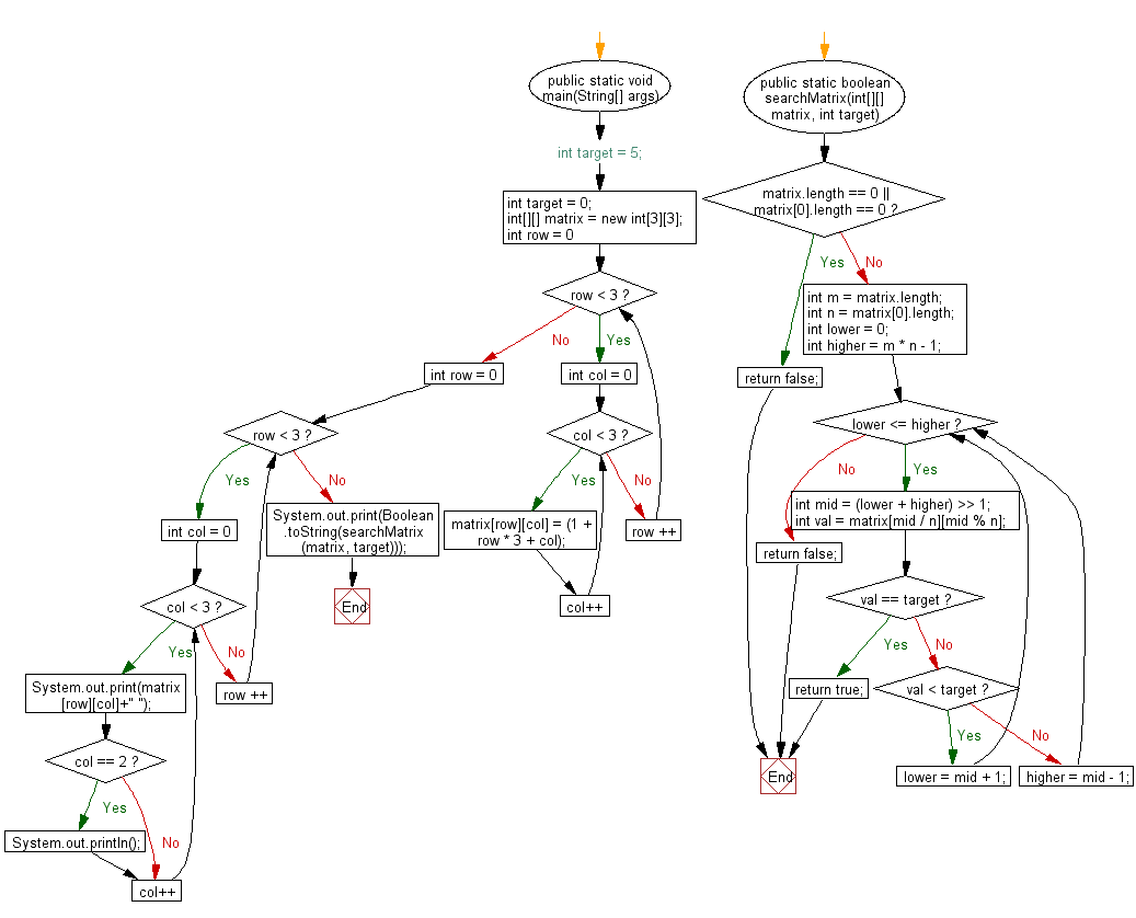 Flowchart: Java exercises: Searches a value in an m x n matrix