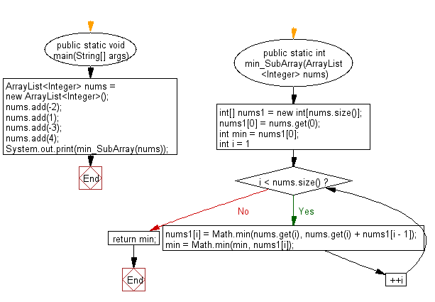 Flowchart: Java exercises: Find a contiguous subarray with largest sum from a given array of integers
