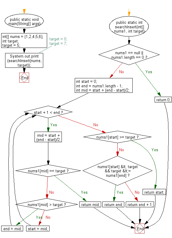 Flowchart: Java exercises: Find the index of a value in a sorted array.