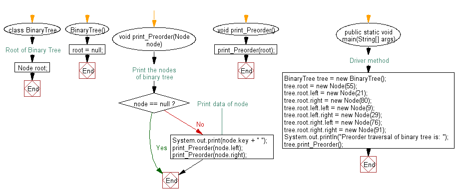 Flowchart: Java exercises: Get the preorder traversal of its nodes' values of a given a binary tree.