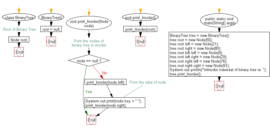 Flowchart: Java exercises: Get the inorder traversal of its nodes' values of a given a binary tree.