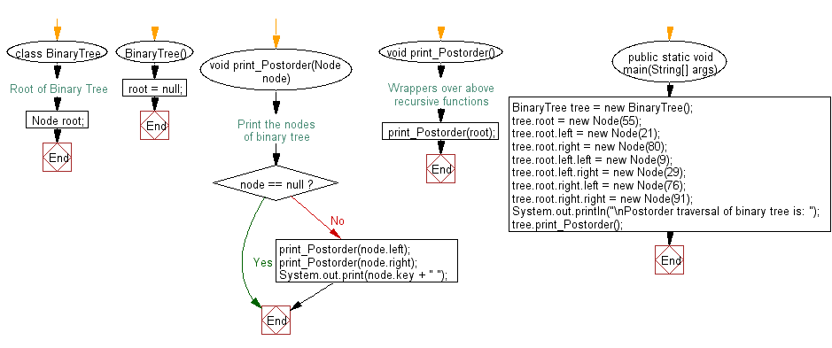 Flowchart: Java exercises: Get the Postorder traversal of its nodes' values of a given a binary tree.