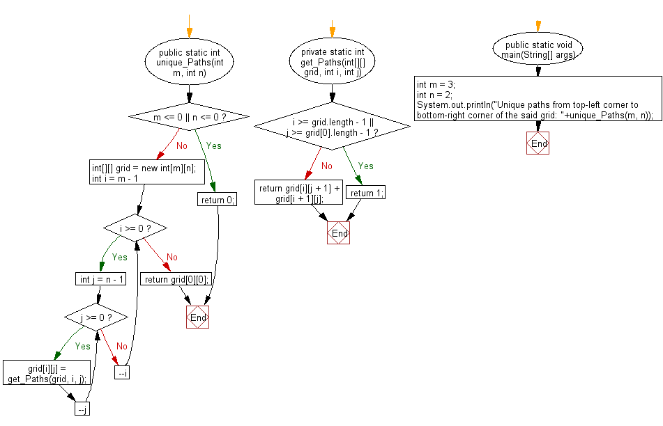 Flowchart: Java exercises: Find possible unique paths from top-left corner to bottom-right corner of a given grid.