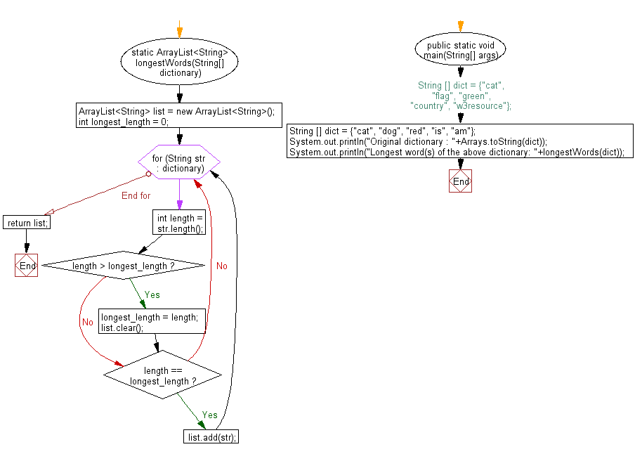 Flowchart: Java exercises: Find possible unique paths considering some obstacles, from top-left corner to bottom-right corner of a specified grid.