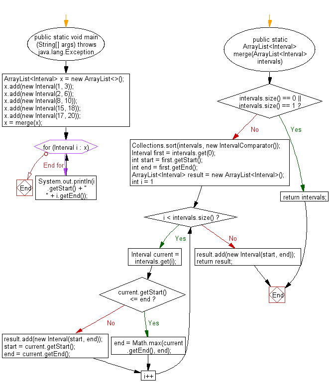Flowchart: Java exercises: Merge all overlapping Intervals from a given a collection of intervals.