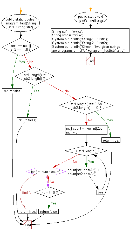 Flowchart: Java exercises: Check if two given strings are anagrams or not.