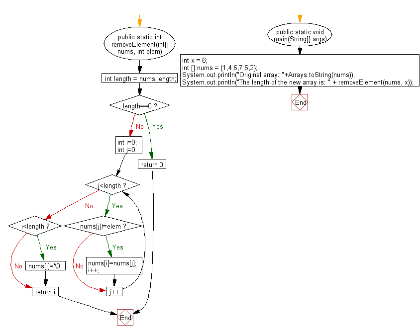 Flowchart: Java exercises: Remove all occurrences of a specified value in a given array of integers and return the new length of the array.