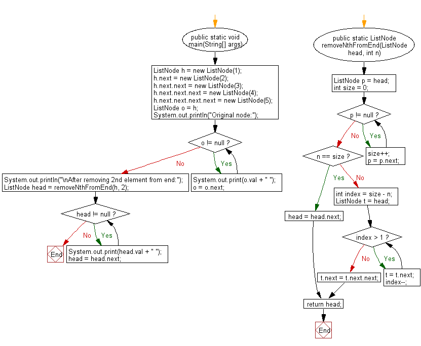 Flowchart: Java exercises: Remove the nth element from the end of a given list.