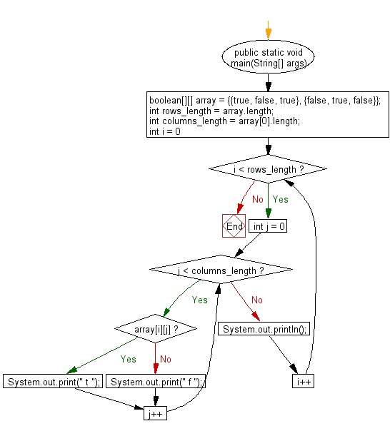 Flowchart: Java exercises: Print the contents of a two-dimensional Boolean array in specific format.