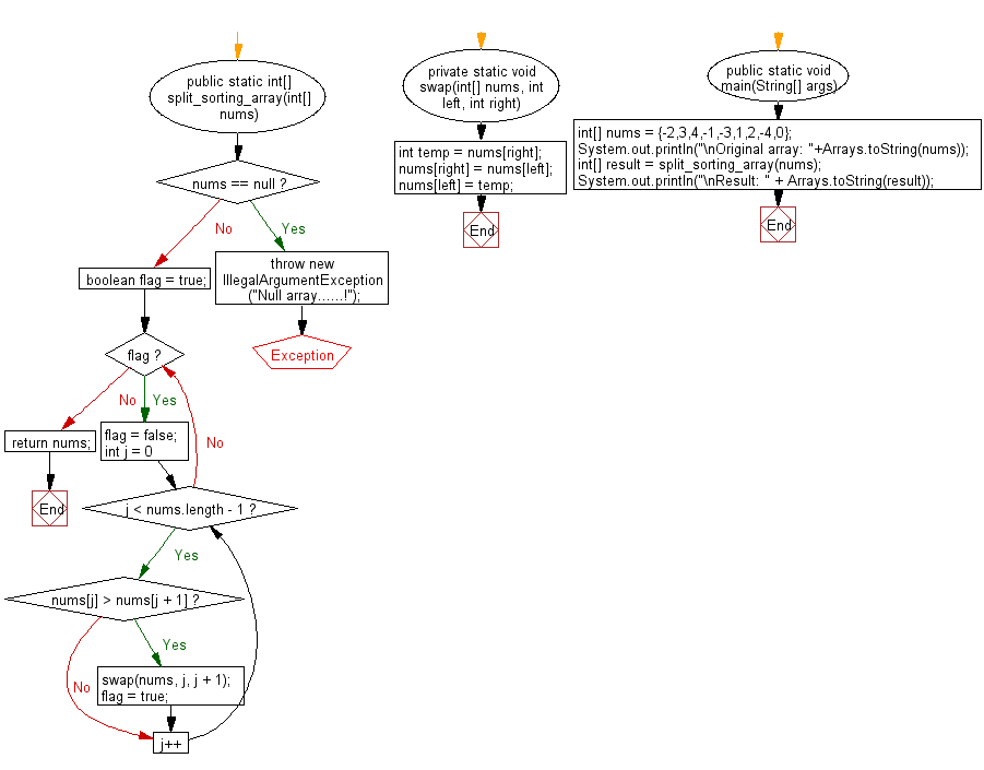 Flowchart: Java exercises: Move every positive number to the right and every negative number to the left of a given array of integers.