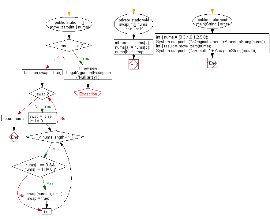 Flowchart: Java exercises: Move every zero to the right side of a given array of integers.