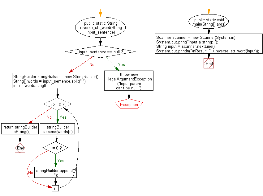 Flowchart: Java exercises: Reverse the content of a sentence without reverse every word.