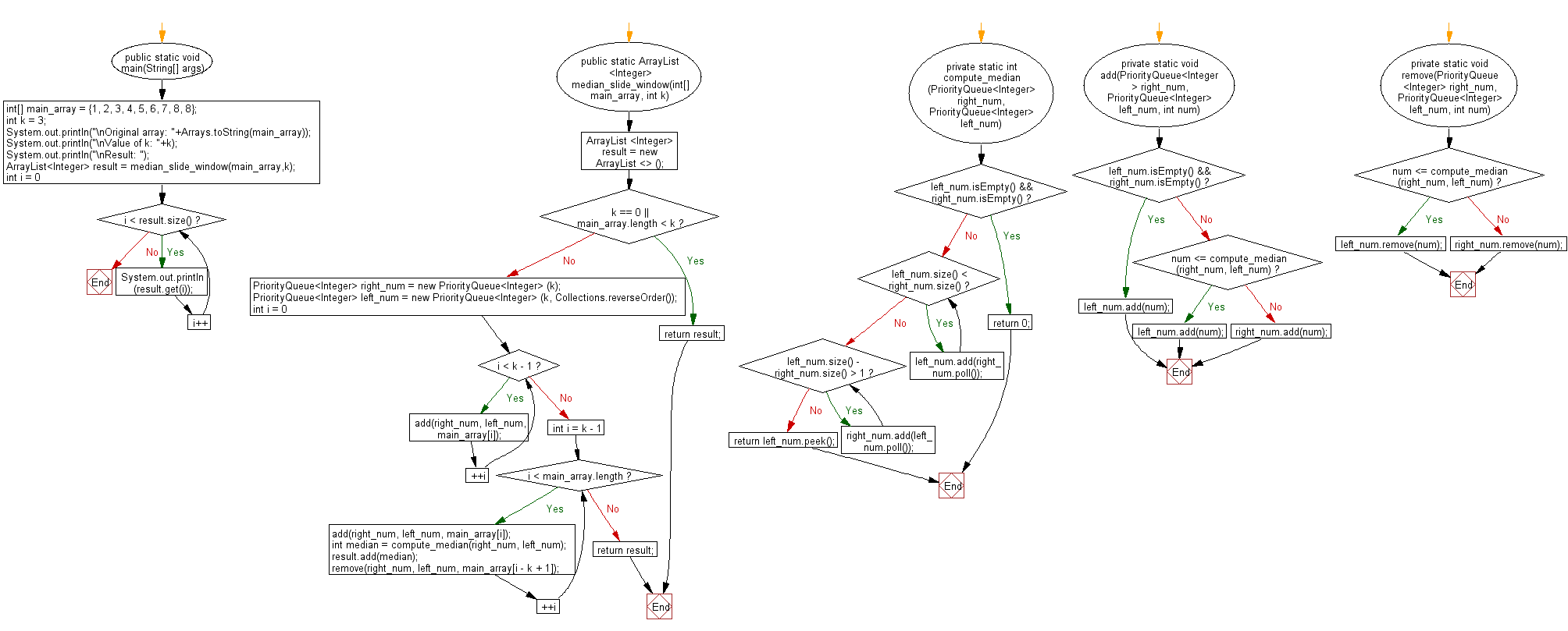 Flowchart: Java exercises: Find the median of the number inside the window.
