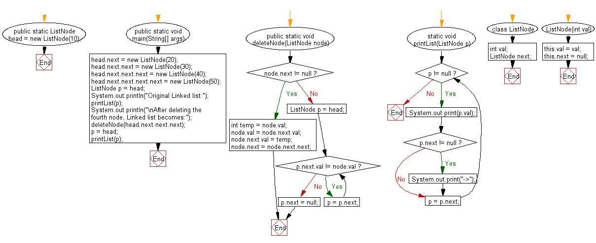 Flowchart: Java exercises: Delete a specified node in the middle of a singly linked list.