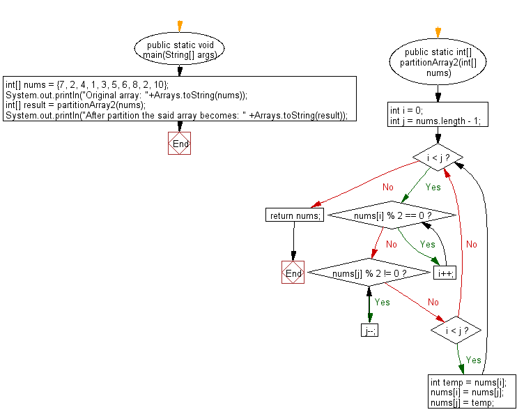 Flowchart: Java exercises: Partition an given array of integers into even number first and odd number second.