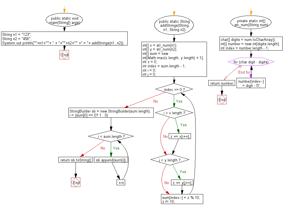 Flowchart: Java exercises: Given two non-negative integers represented as string, return their sum