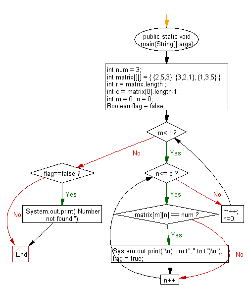 Flowchart: Java exercises: Find the all positions of a given number in a given matrix