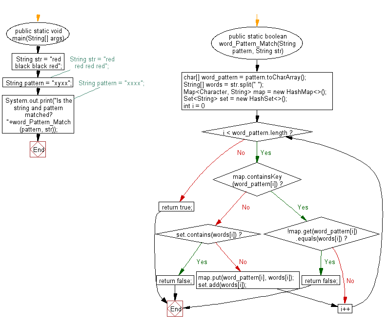 Flowchart: Java exercises: Check a string follows a specified pattern