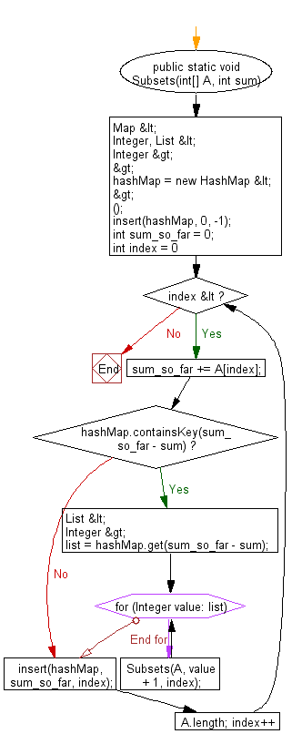 Flowchart: Java exercises: Find all unique combinations from a collection of candidate numbers.
